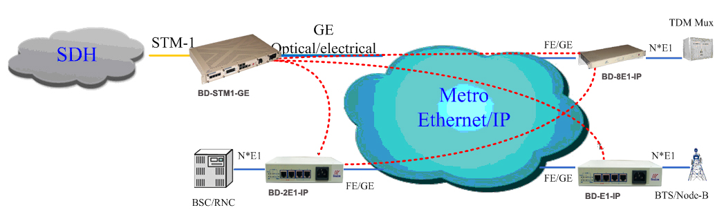 STM-1 over Gigabit ethernet converter application diagram