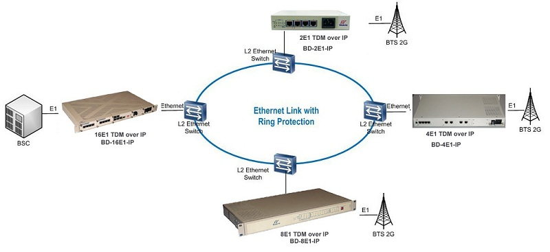Ethernet over 8E1 tdm over ip application diagram