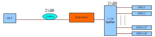 PON oeo extend transmission disatance application
