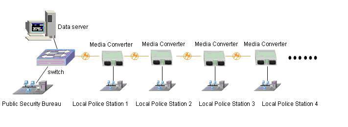 ethernet media converter cascade application