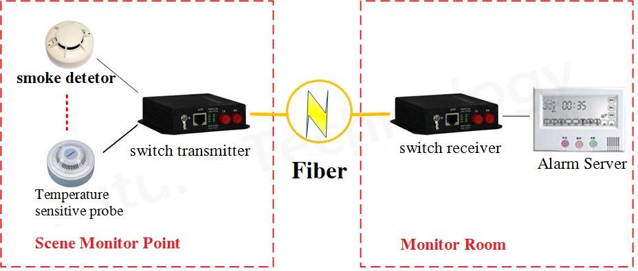 switch fiber modem applicaiton