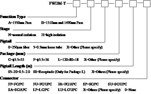 1310/1490/1550 FWDM order information