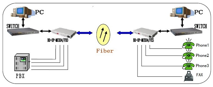 voice over fiber mux application