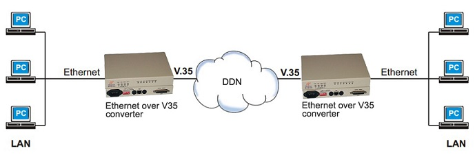 V.35 to ethernet converter application