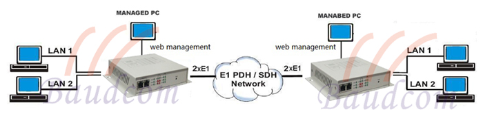 2 ethernet over 2E1 point to point application