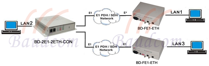 e1 to ethernet point to multipoint application