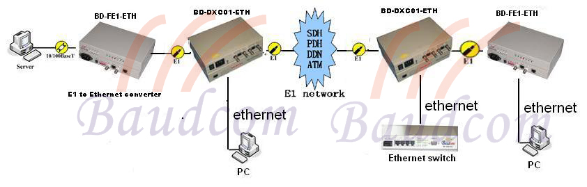 2E1 add/drop to ethernet converter application