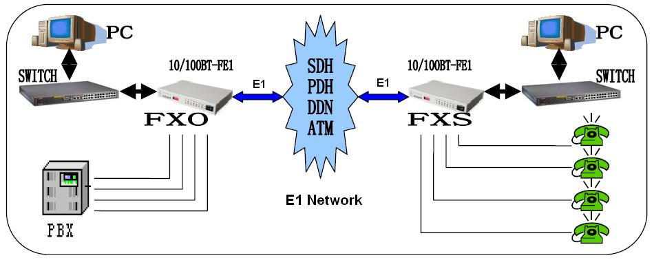 8 voice fxs  fxo  phone over e1 converter with ethernet