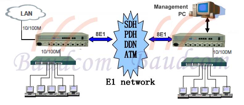 4 ethernet over 8 E1 converter application diagram