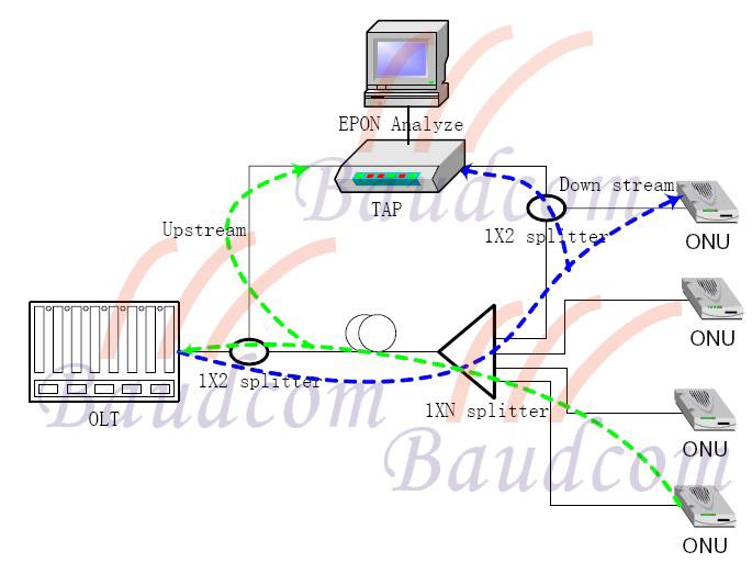 EPON testing diagram