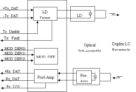 optical transceiver scheme
