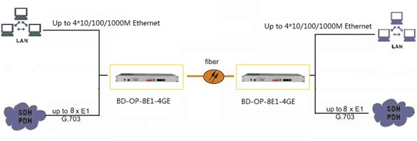 8E1 Gigabit ethernet fiber multiplexer application