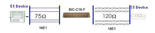 16 E1 G703 balun impedance converter application