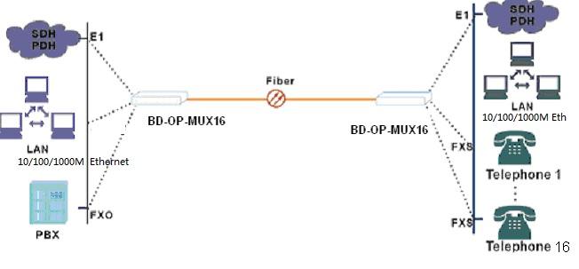 4Gigabit ethernet 16voice phone over fiber multiplexer