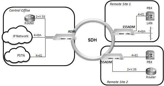 STM-1 Add drop multiplexer application