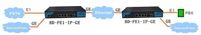 E1 over Gigabit ethernet converter application