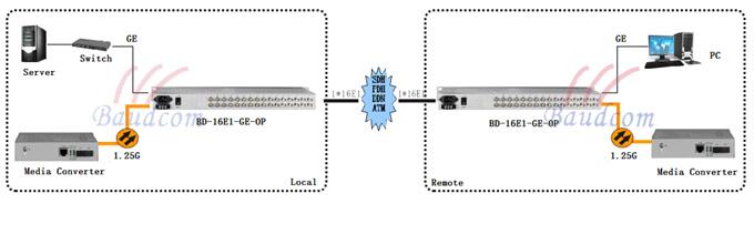 16 E1 to ethernet converter application diagram