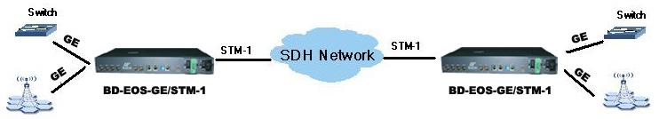 Ethernet to STM-1 converter application diagram