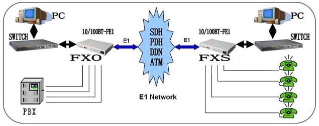 POTs over E1 multiplexer,4POTs to E1 converter