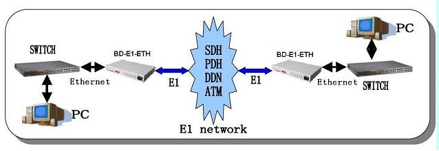ethernet over E1 converter application diagram