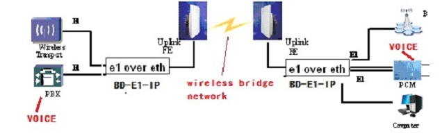 E1 over ethernet TDM over IP application diagram