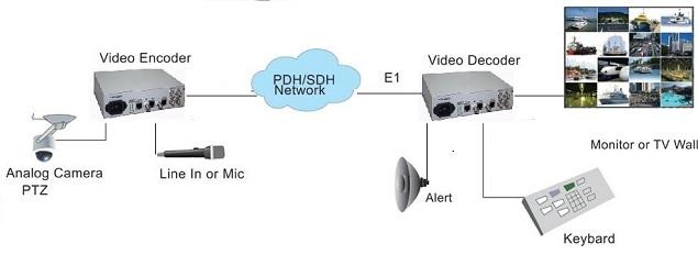 video over E1 multiplexer application