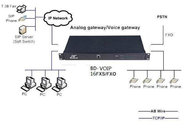 16 ports fxs/fxo Analog Voice Gateway / IPPBX