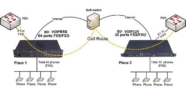 64 ports fxs/fxo Analog Voice Gateway / IPPBX
