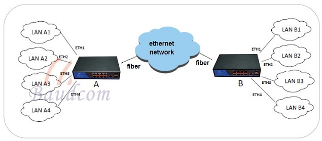 8 GE ethernet Vlan application