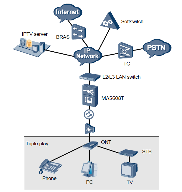 HUAWEI OLT ONT fiber to home triplay application