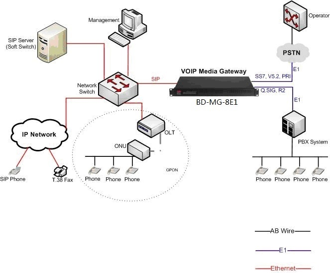 SIP to E1 VOIP gateway application