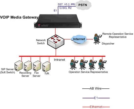 IP Call Center application