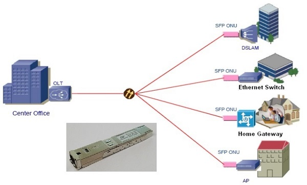 pon stick SFP module application diagram