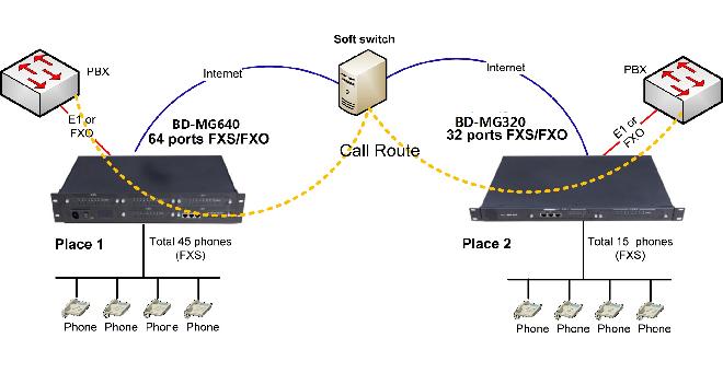 48FXS voip gateway application diagram