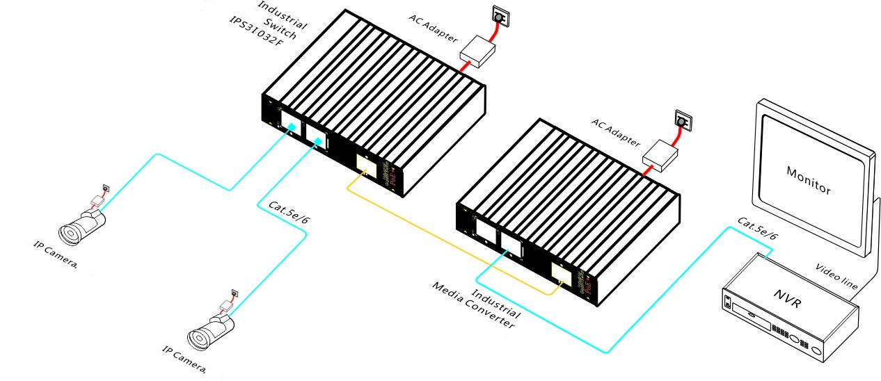 2fe industrial fiber media converter