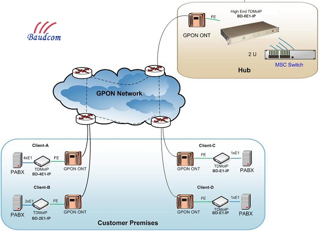 tdm over IP work with GPON system