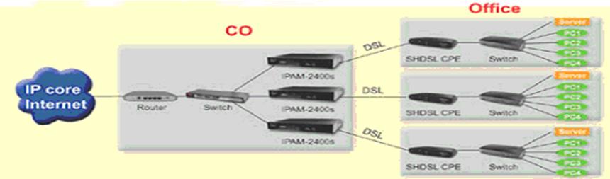 G.SHDSL router application